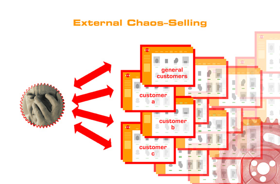 External Chaos - Selling